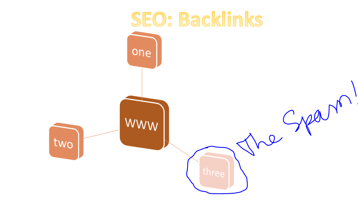 What Not To Do Backlink Building SEO Lessons