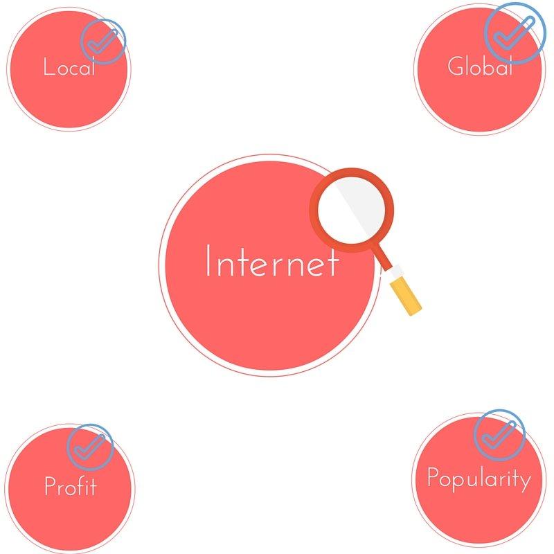 Learn Internet Digital Content Marketing